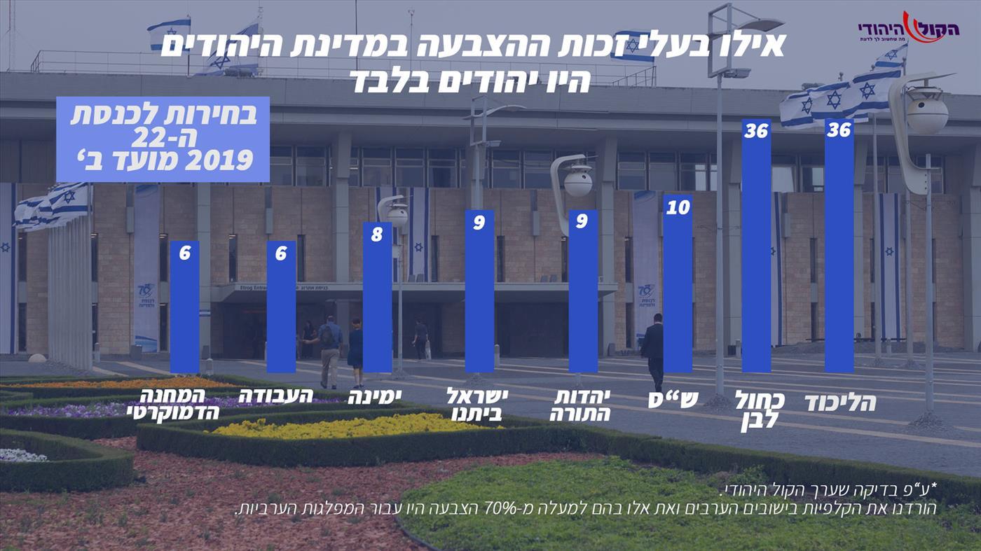 זה מה שהיהודים בחרו בקלפי
